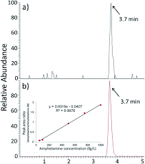 immunoaffinity nanogold coupled with direct analysis in real time