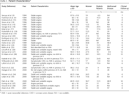 Recoil Table Evidence For Use Of Coronary Stents A Hierarchical Bayesian Meta