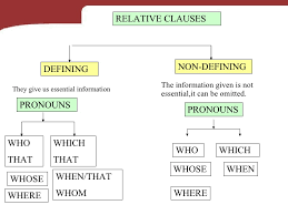 relative clauses 11 728 jpg cb u003d1238173749