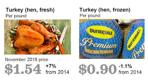 foods at the first thanksgiving what does that thanksgiving meal cost la times