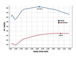 1997 ford f350 chip test powerstroke diesel diesel power magazine