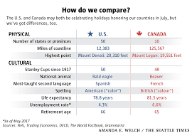 canada day vs fourth of july how do these national holidays