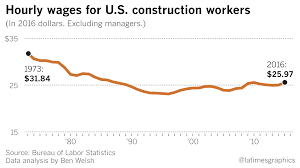 construction workers in l a make less now than 40 years ago