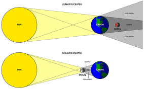the total solar eclipse of august 21 2017 dyer vanderbilt