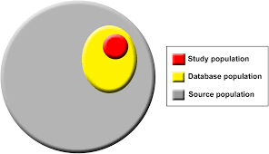the reporting of studies conducted using observational routinely