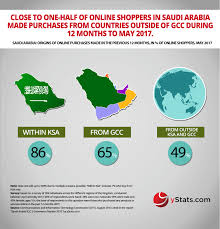 ebay ksa ystats com s new report saudi arabia to become leading b2c e