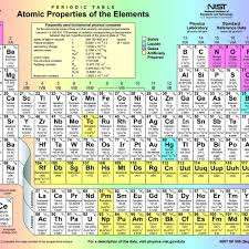 Element Table Element Names Periodic Table Periodic Tables