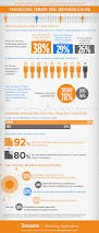 teradata 2015 global data driven marketing survey results infographic