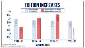 ithaca college budget for 2017 u201318 sees decrease from last year
