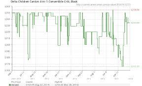 Delta Canton 4 In 1 Convertible Crib Black Delta Children Canton 4 In 1 Convertible Crib Black B001p22z2i
