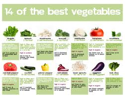 14 of the best vegetables keep them handy eatclean yum