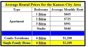 average rent price what to expect to pay for rent around liberty and kc house for