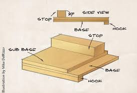 bench hook uses bench hook canadian woodworking magazine