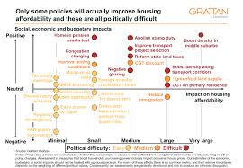 options for housing affordability the good the bad and the