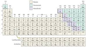 Periodic Table With Charges Chapter 4 Atoms And Elements Identify Metals Nonmetals And