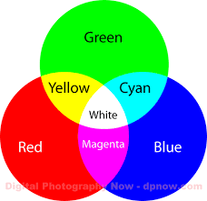 Primary Colors Of Light Daily Photo Tips Colour Management Overview Dpnow Com