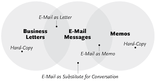 Business Correspondence Letter by The Nature Of Email