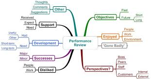 business mind map examples mind mapping