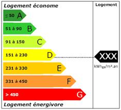 6 nouvelles mesures pour le DIAGNOSTIC DE PERFORMANCE ENERGETIQUE
