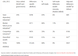 us bureau of economic analysis article report 74 of billionaire wealth from rent seeking