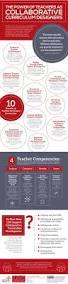 Curriculum Mapping Best 20 Curriculum Planner Ideas On Pinterest Teacher Planner
