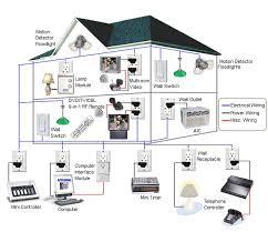 100 plc alarm wiring diagram plc programming with rslogix