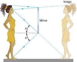 reflection of light in mirrors the law of reflection physics