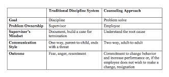 a respectful way to discipline employees huffpost