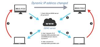 cara membuat vpn ip di mikrotik cara setting update dynamic dns di mikrotik