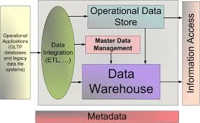 architecture awesome big data enterprise architecture modern