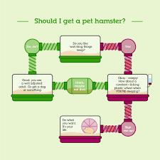 pets summed hilarious charts visual ly