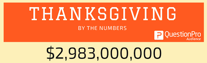 happy thanksgiving and some interesting facts questionpro