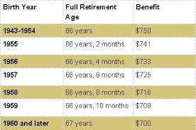 social security benefits table age 62 early social security sagevest wealth management