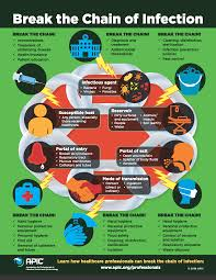 break the chain of infection infection prevention and you