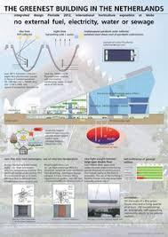 Principles Of Interior Design Pdf Sustainable Design Wikipedia