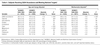 square root of 289 deteriorating dietary habits among adults with hypertension