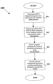 patent us20070088645 system and method of valuation of patent drawing