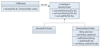 pattern java file error in java implementing visitor pattern from uml diagram no