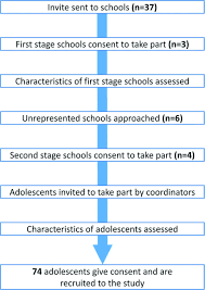 attitudes and behaviours of adolescents towards antibiotics and