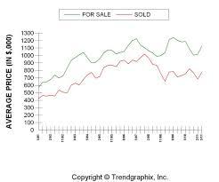 California Real Estate Market Pasadena Real Estate Market Report And Homes For Sale