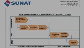 cronograma de sunat 2016 rus sunat acelera devolución de detracciones y lo hará en 5 días