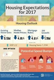 housing trends 2017 housing expectations 2017 from the national association of realtors