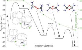 dynamic multinuclear sites formed by mobilized copper ions in nox