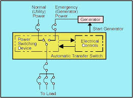 wiring diagram for auto transfer switch u2013 the wiring diagram