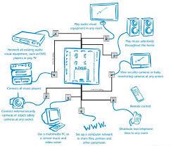 nexus audio video multi room distribution
