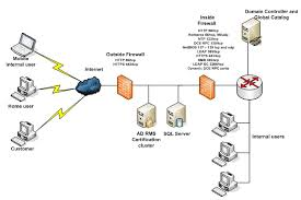 Home Server Network Design Hosting Ad Rms Servers In A Perimeter Network With Directory