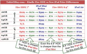 amazon ipad black friday deals best kindle fire black friday 2013 deals up to 60 discounts on