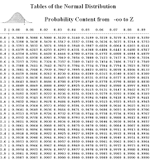 z table two tailed normal distribution