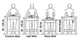 Optimal Desk Height Working In A Standing Position Basic Information Osh Answers