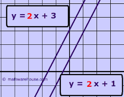 parallel lines have the same slope while the slope of